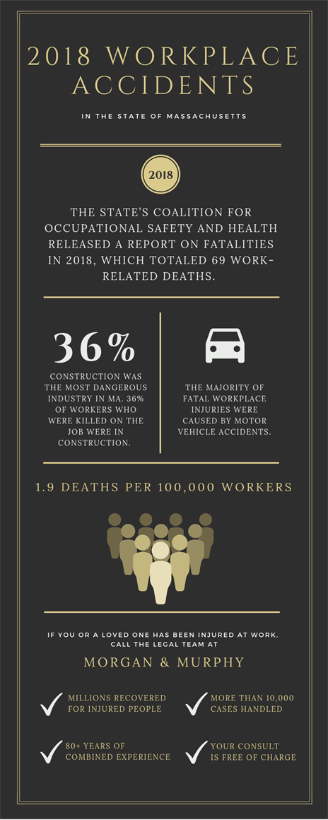 2018 Workplace Accidents Infographic